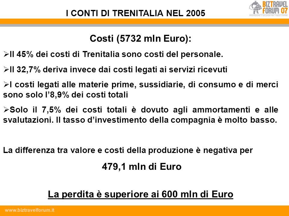 La perdita è superiore ai 600 mln di Euro