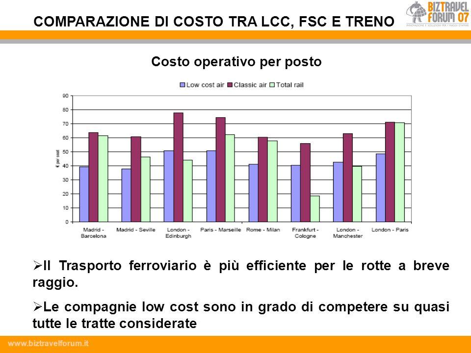 COMPARAZIONE DI COSTO TRA LCC, FSC E TRENO Costo operativo per posto