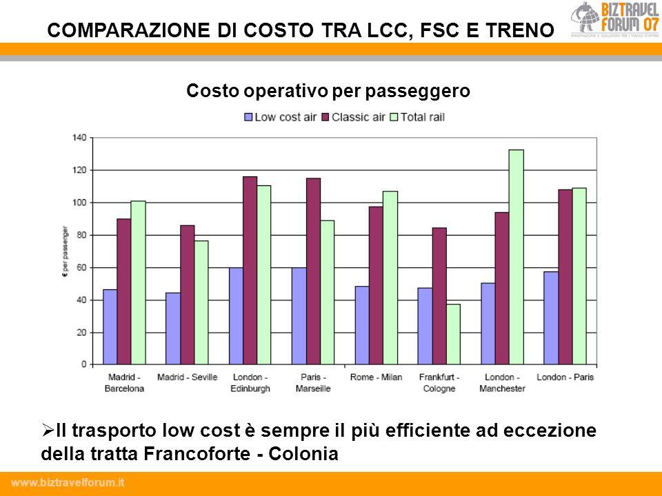 COMPARAZIONE DI COSTO TRA LCC, FSC E TRENO