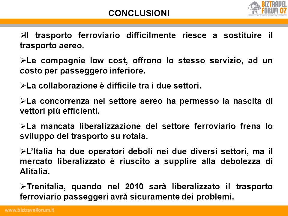 CONCLUSIONI Il trasporto ferroviario difficilmente riesce a sostituire il trasporto aereo.