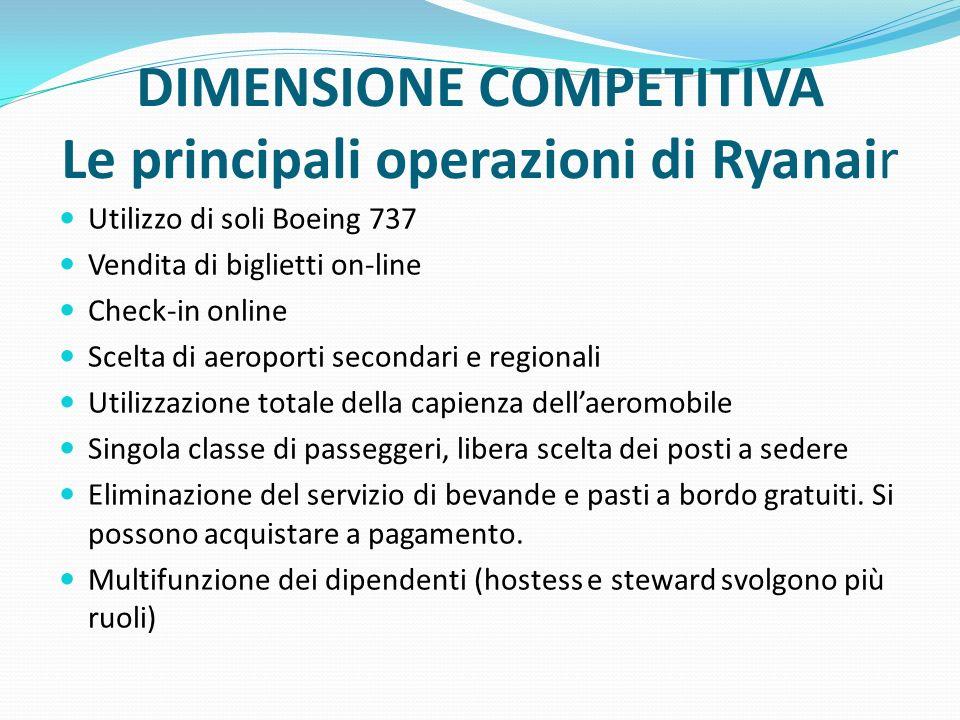 DIMENSIONE COMPETITIVA Le principali operazioni di Ryanair