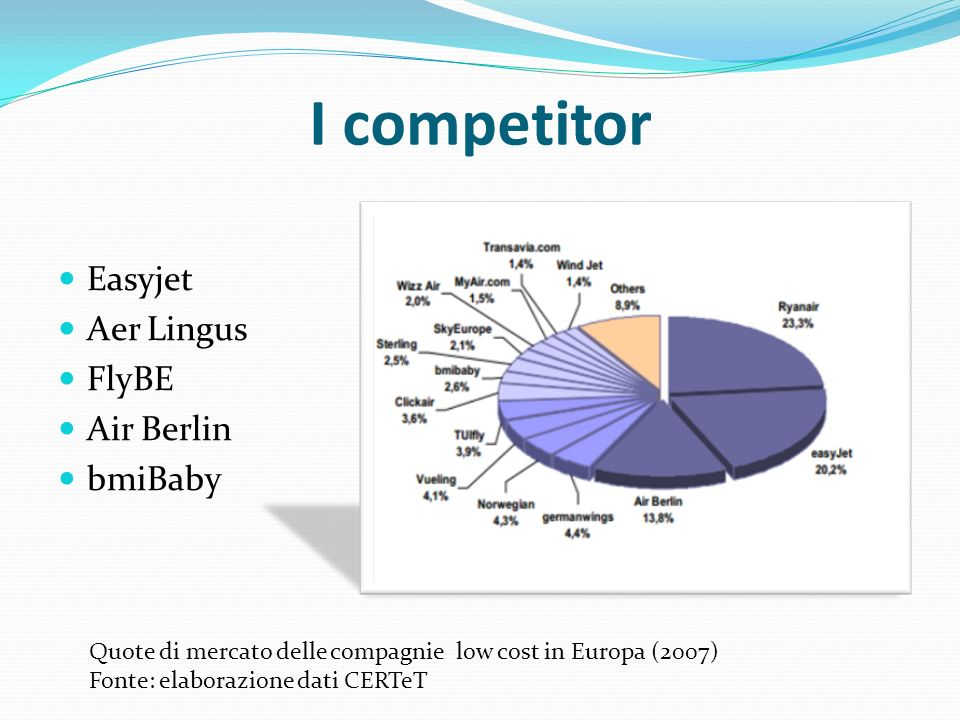 I competitor Easyjet Aer Lingus FlyBE Air Berlin bmiBaby