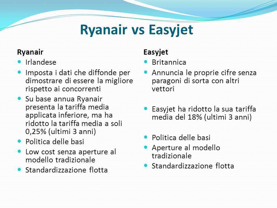 Ryanair vs Easyjet Ryanair Irlandese