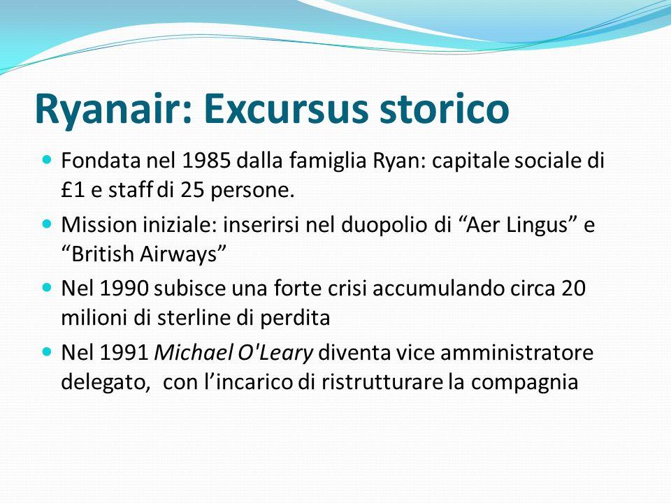 Ryanair: Excursus storico