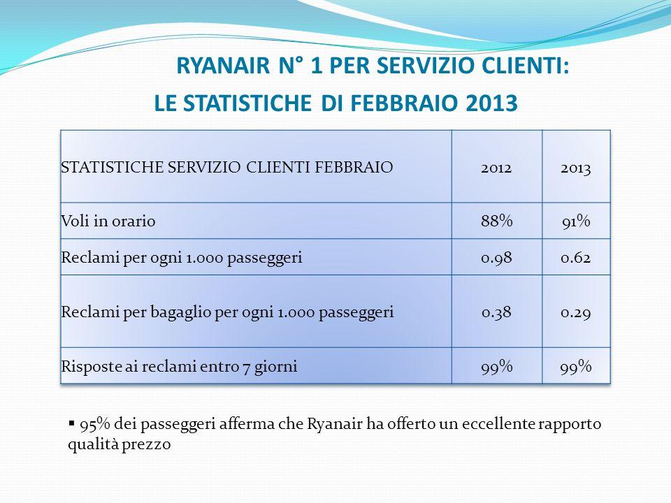 Le Statistiche Di Febbraio 2013