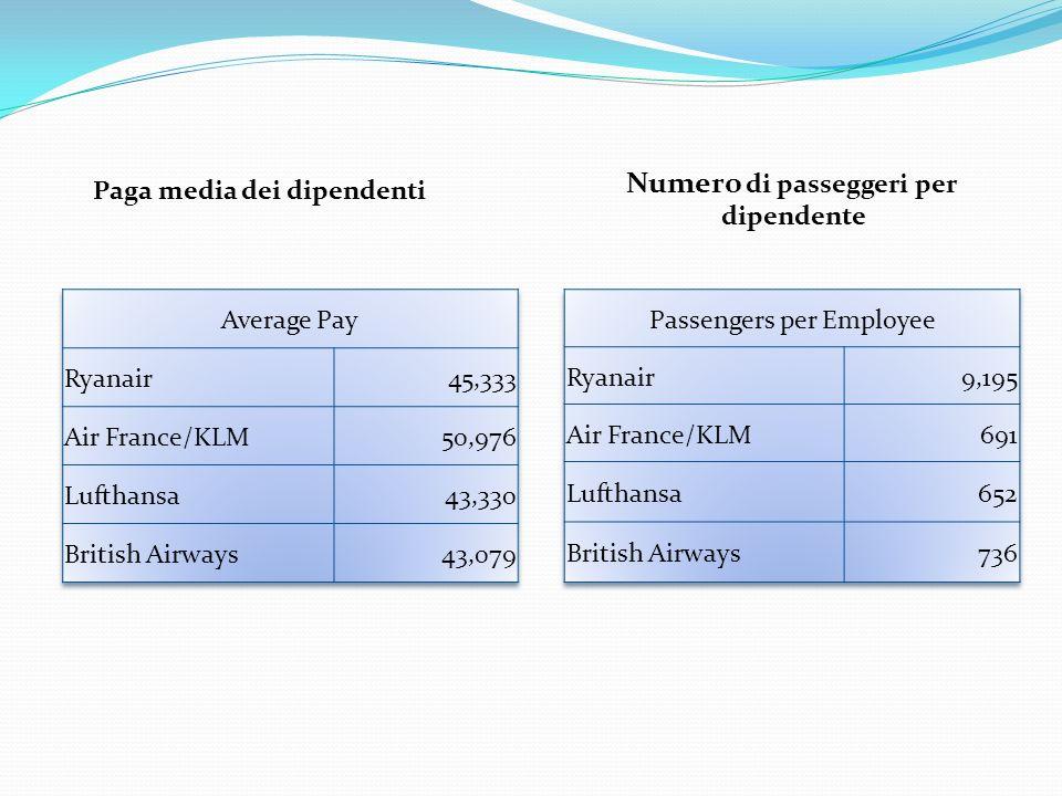 Numero di passeggeri per dipendente Paga media dei dipendenti