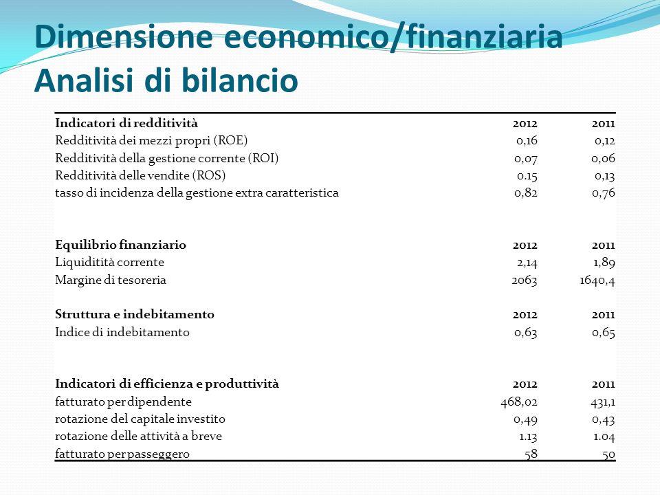 Dimensione economico/finanziaria Analisi di bilancio