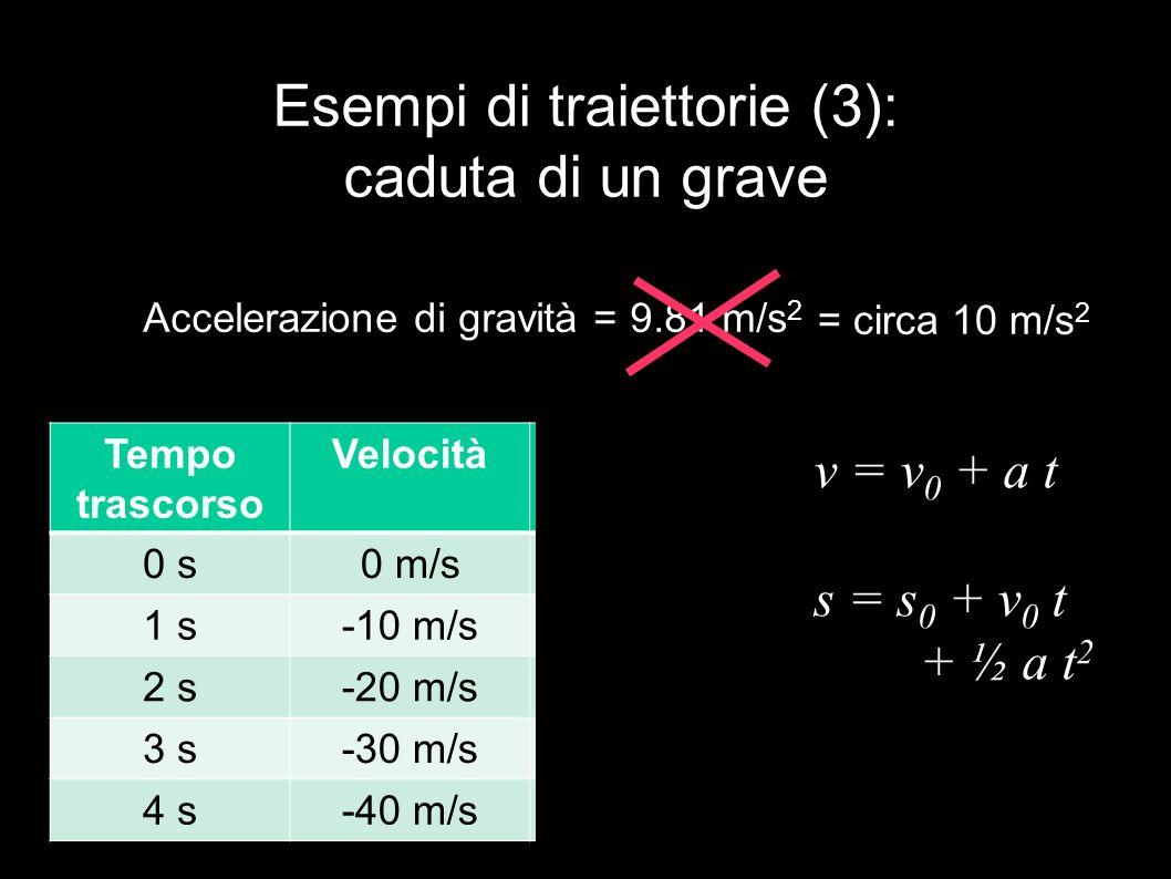 Esempi di traiettorie (3): caduta di un grave