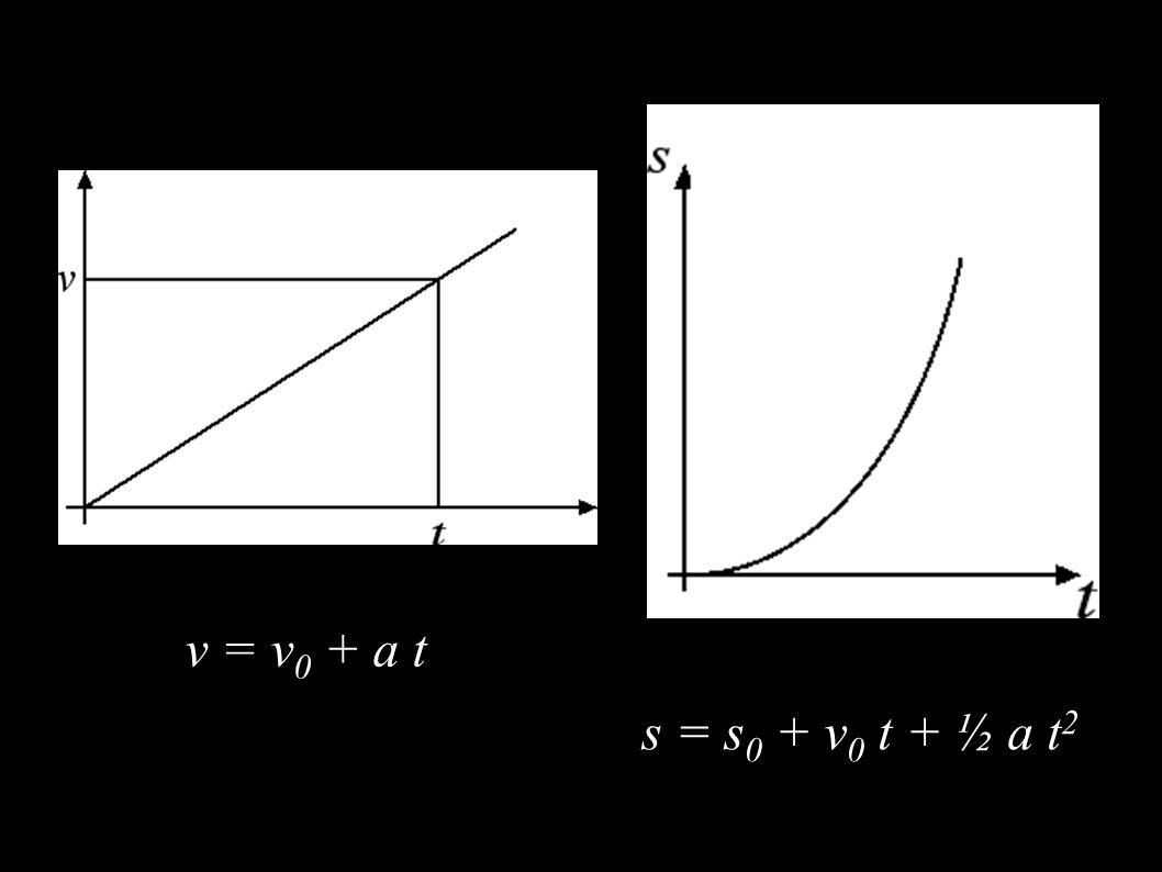 s = s0 + v0 t + ½ a t2 v = v0 + a t