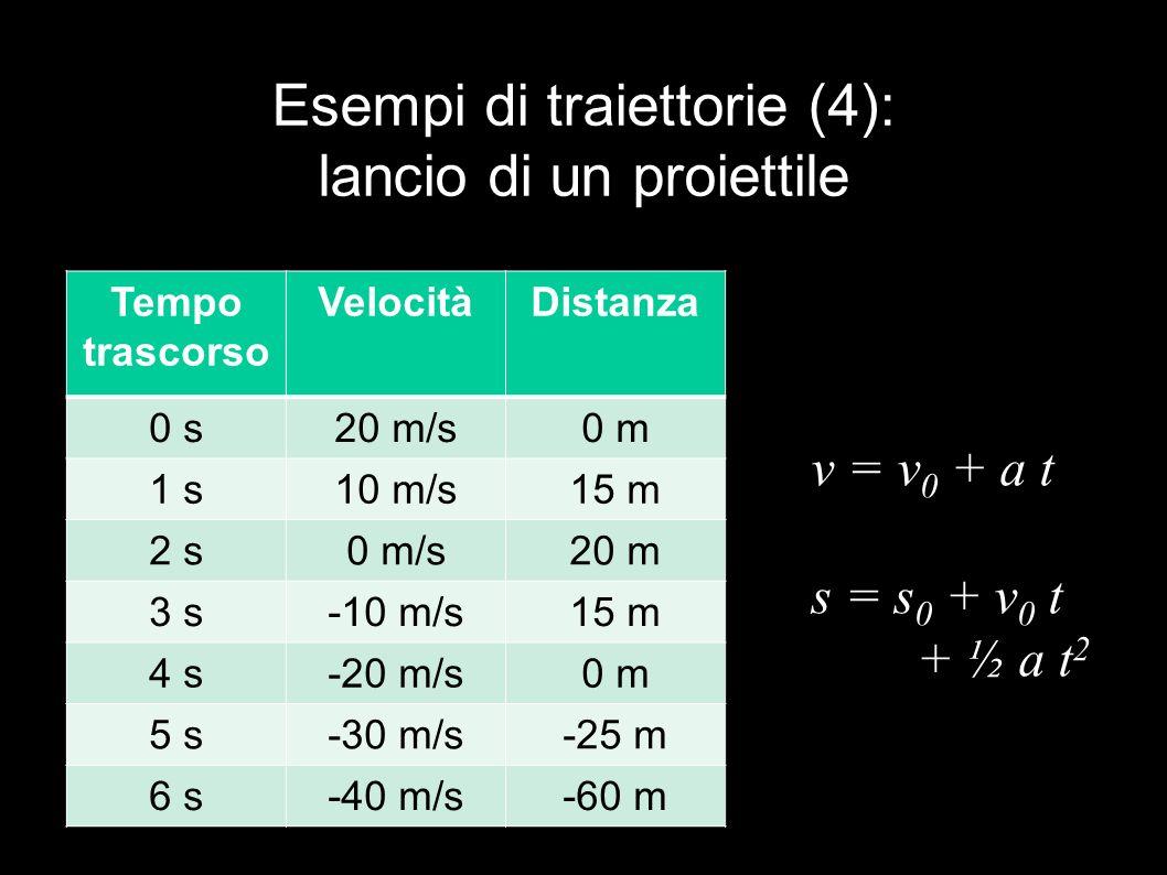 Esempi di traiettorie (4): lancio di un proiettile