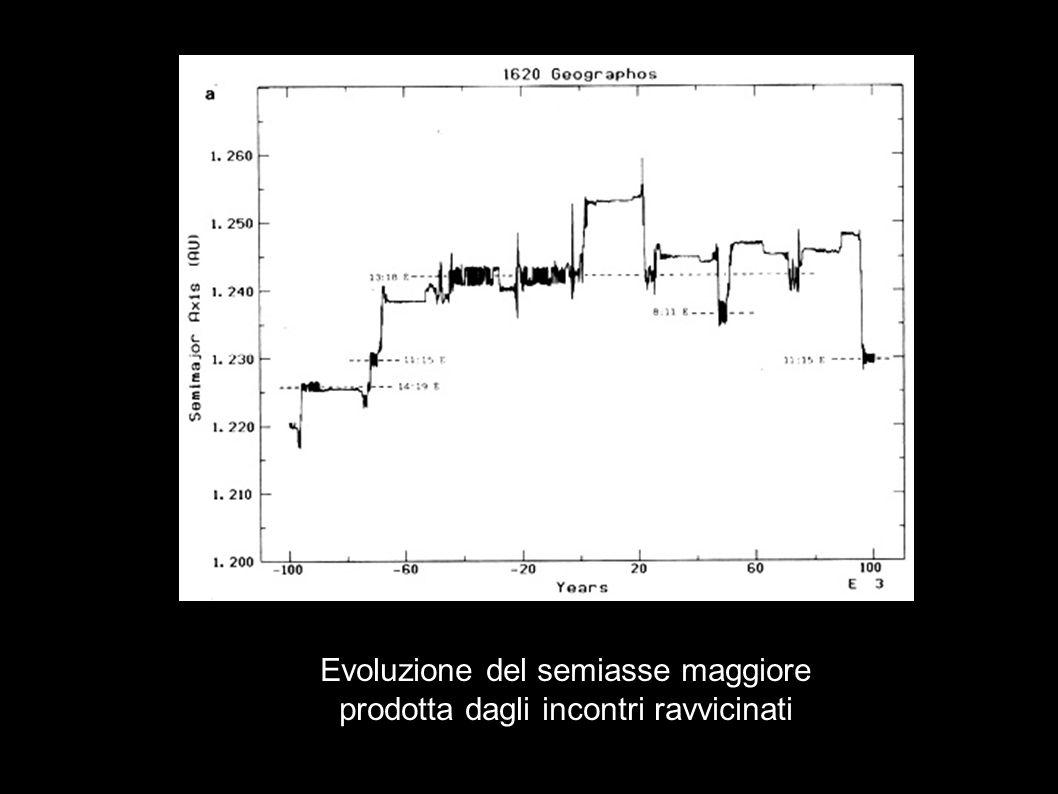 Evoluzione del semiasse maggiore prodotta dagli incontri ravvicinati