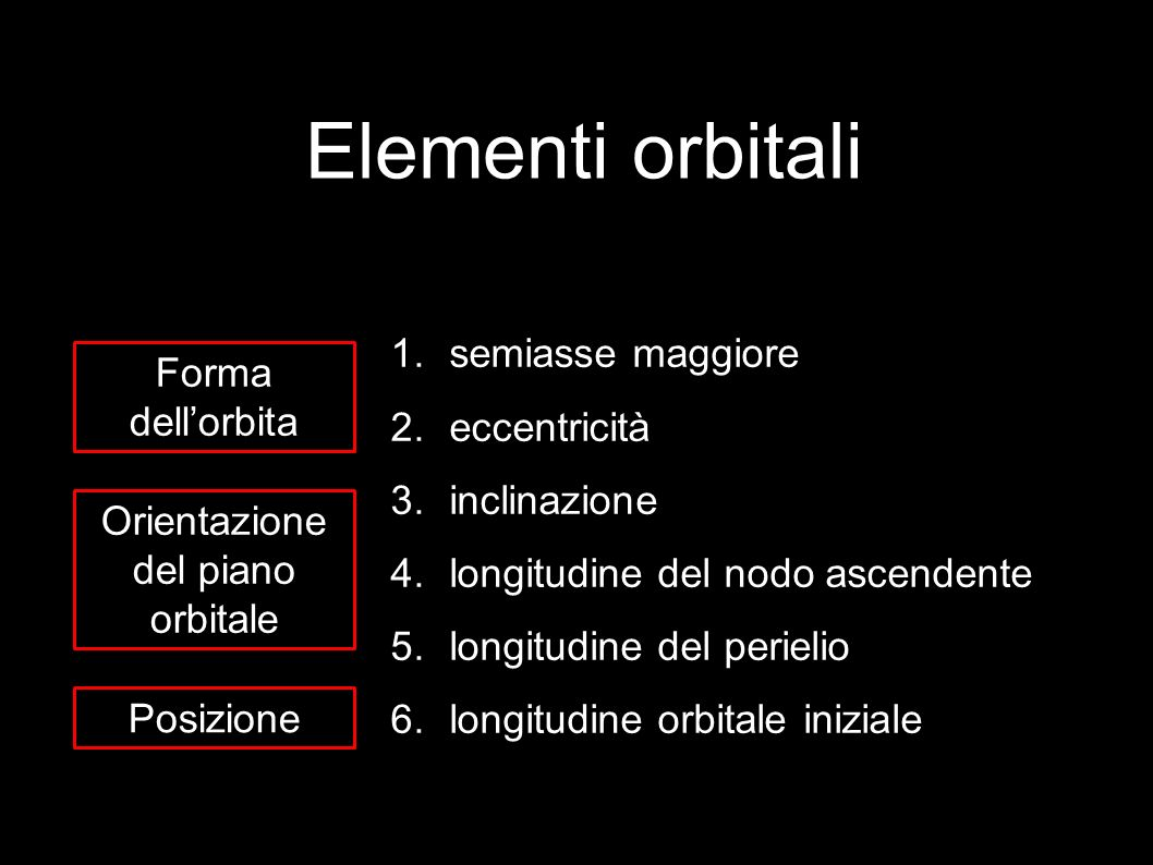 Elementi orbitali semiasse maggiore Forma dell'orbita eccentricità