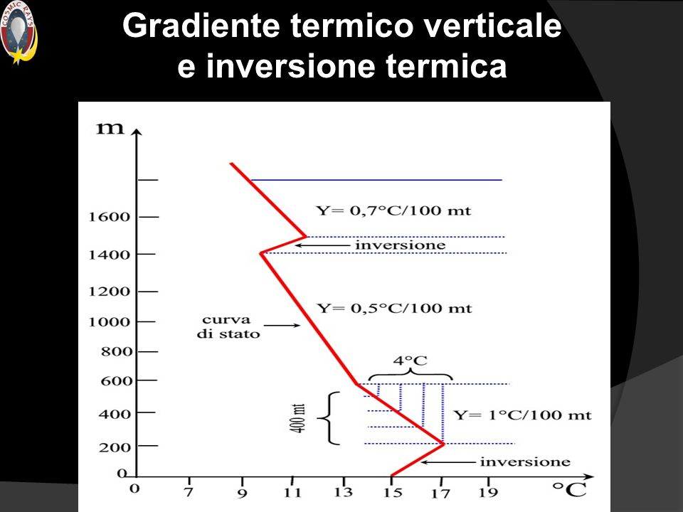 Gradiente termico verticale e inversione termica