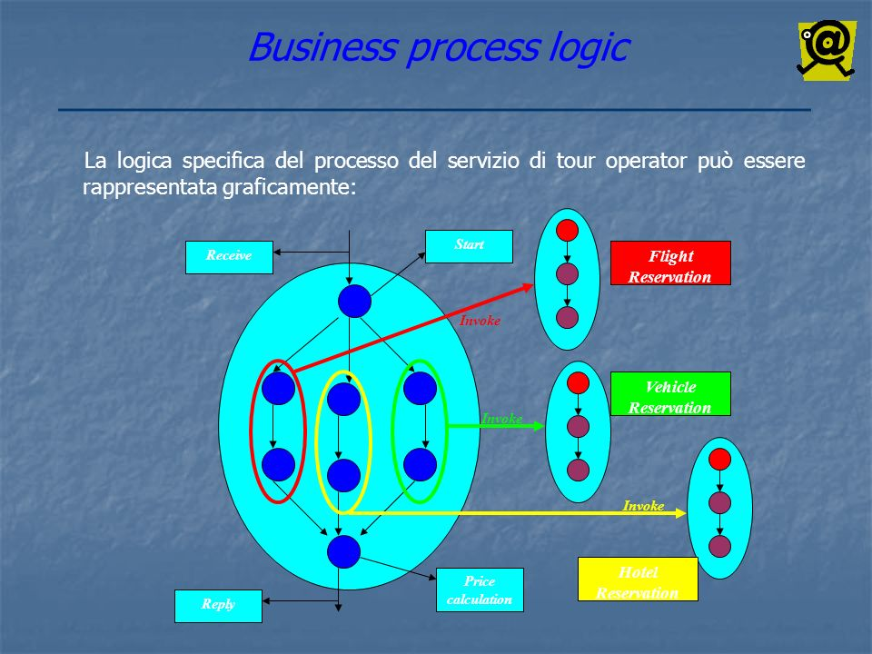 Business process logic