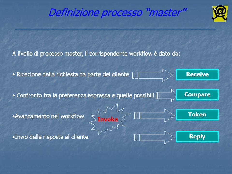 Definizione processo master
