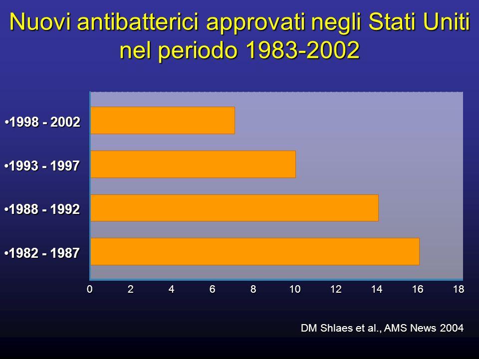 Nuovi antibatterici approvati negli Stati Uniti nel periodo 1983-2002