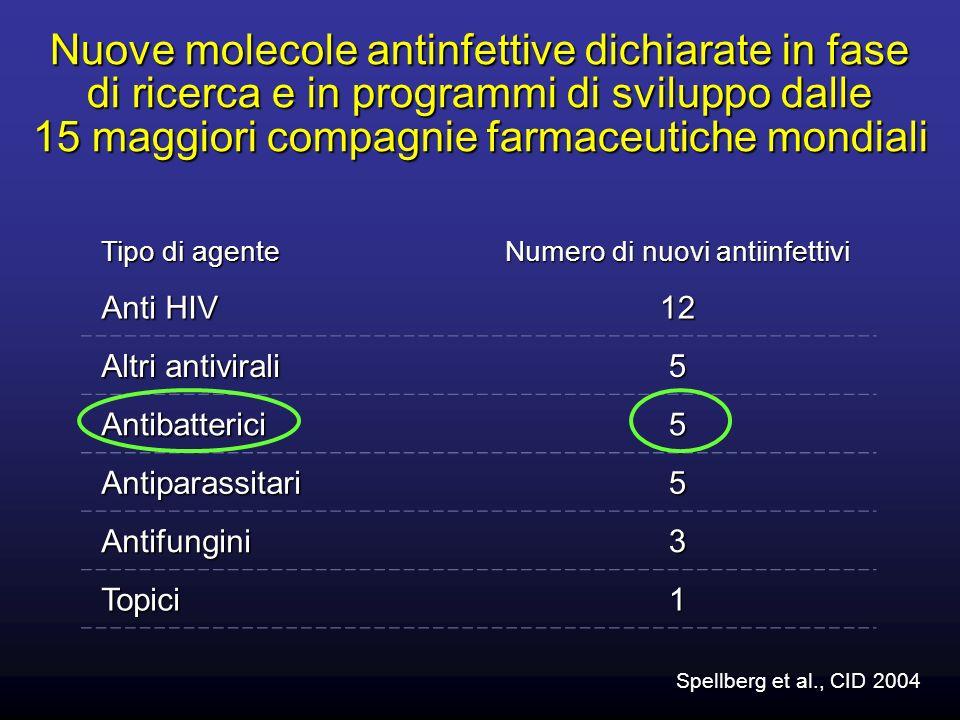Numero di nuovi antiinfettivi