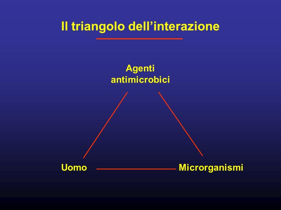 Il triangolo dell'interazione