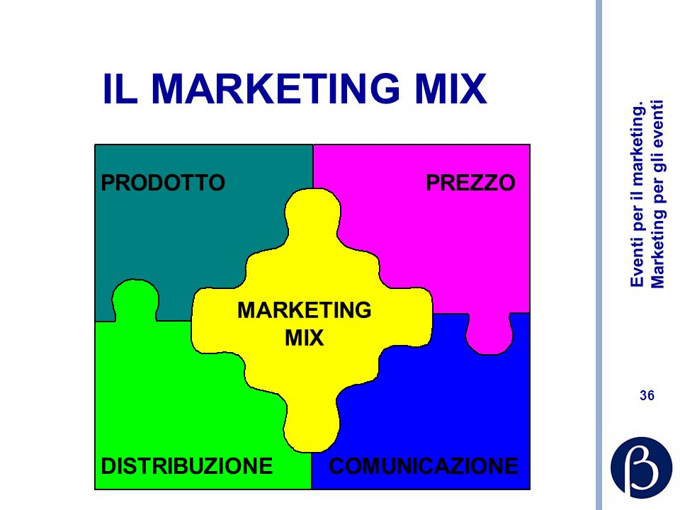 IL MARKETING MIX PRODOTTO PREZZO DISTRIBUZIONE COMUNICAZIONE MARKETING