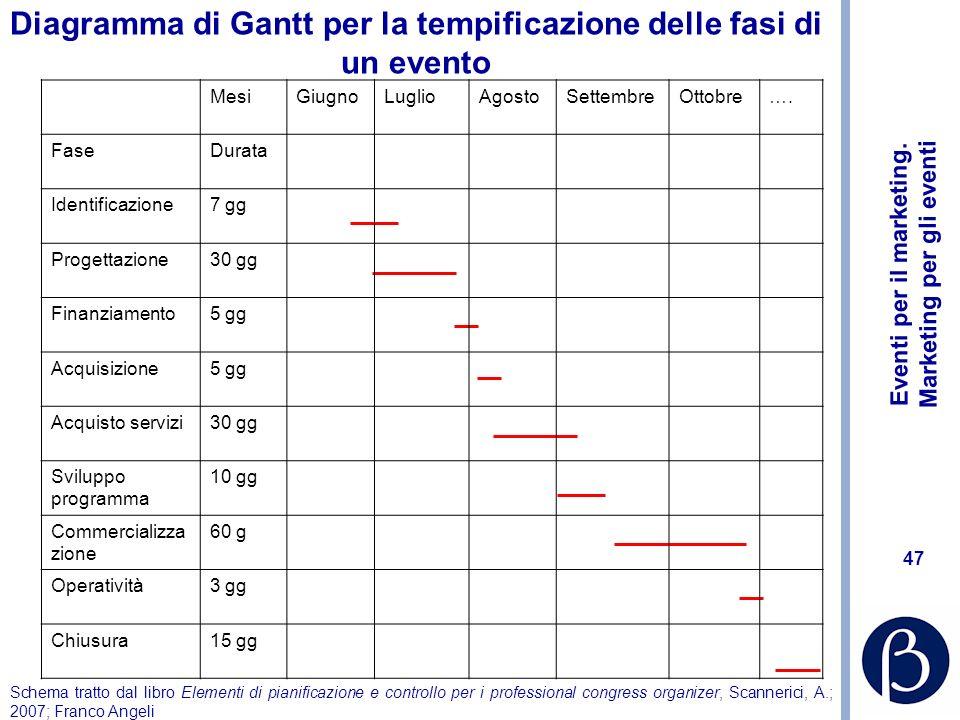 Diagramma di Gantt per la tempificazione delle fasi di un evento