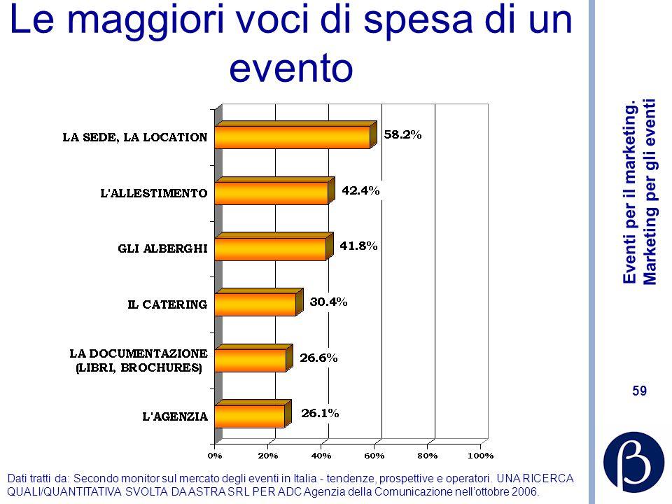 Le maggiori voci di spesa di un evento