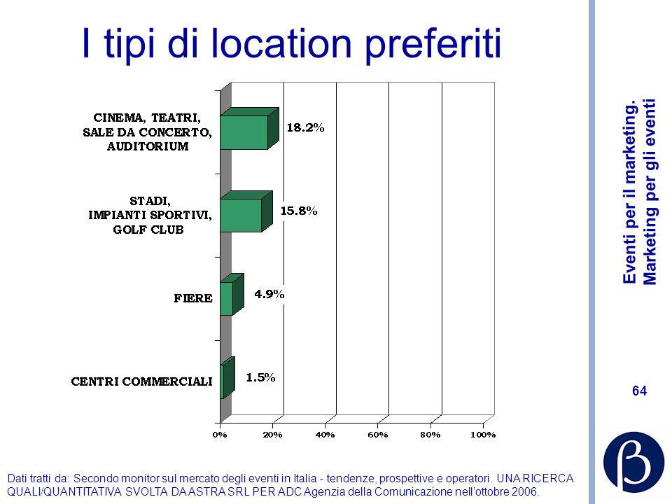I tipi di location preferiti