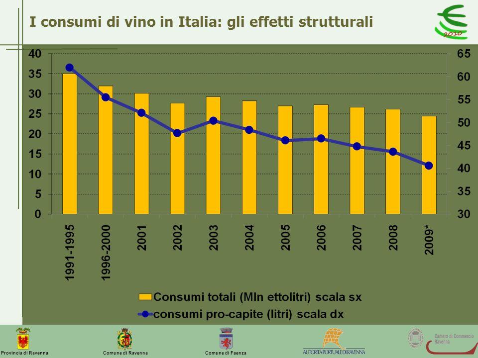 I consumi di vino in Italia: gli effetti strutturali