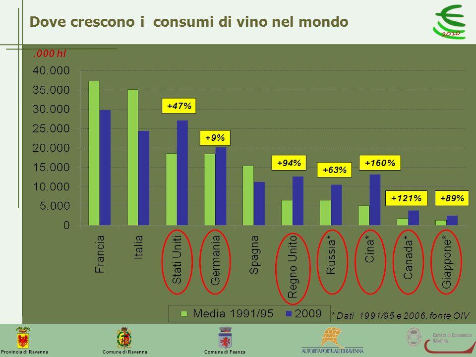 Dove crescono i consumi di vino nel mondo