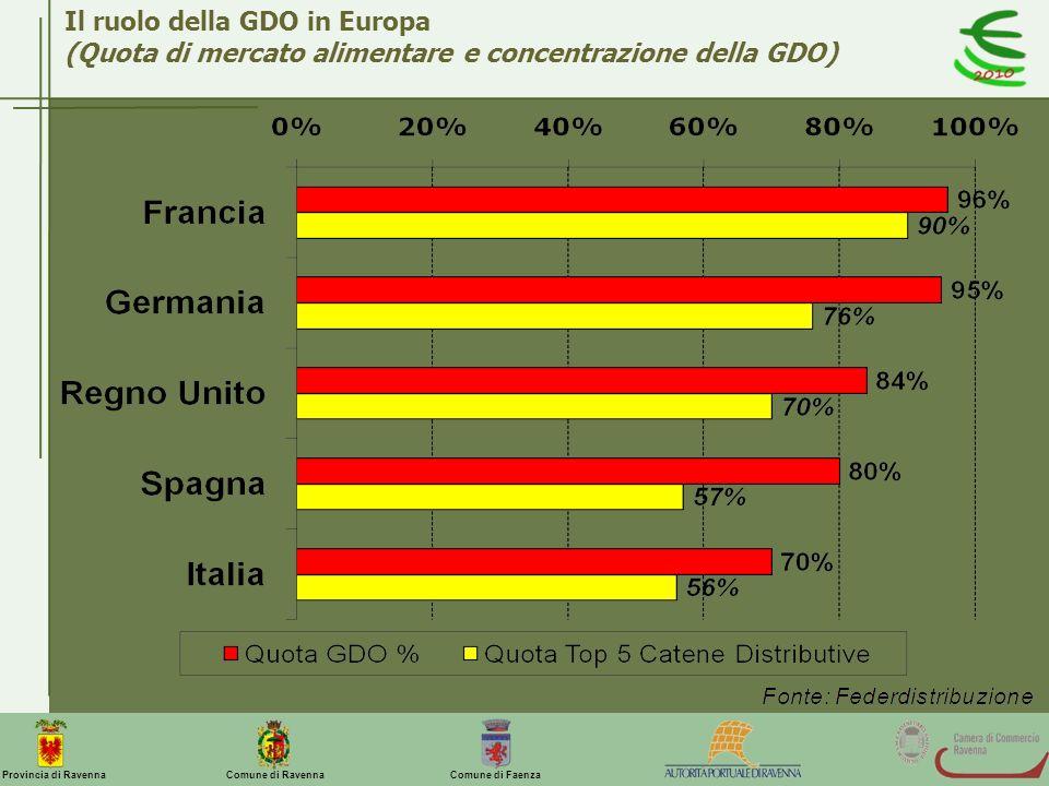 Il ruolo della GDO in Europa (Quota di mercato alimentare e concentrazione della GDO)