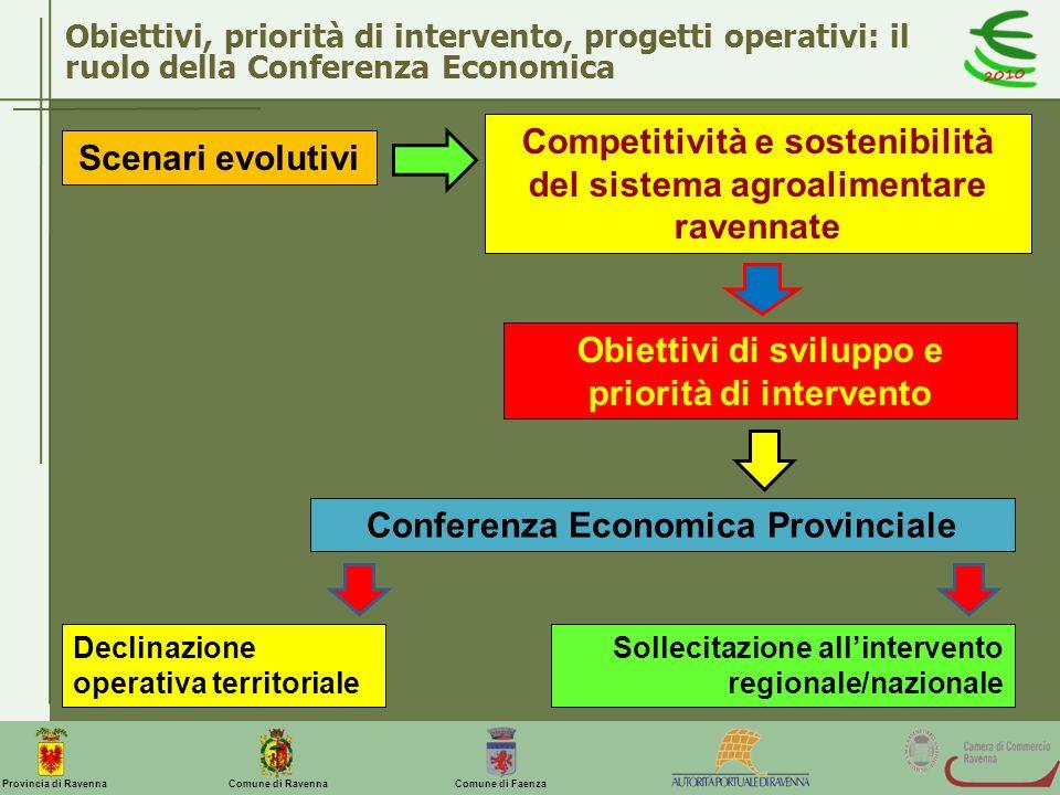 Competitività e sostenibilità del sistema agroalimentare ravennate