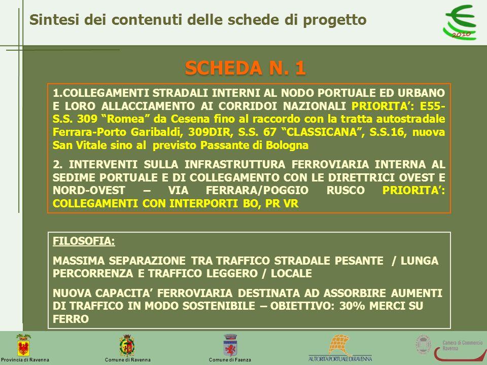SCHEDA N. 1 Sintesi dei contenuti delle schede di progetto