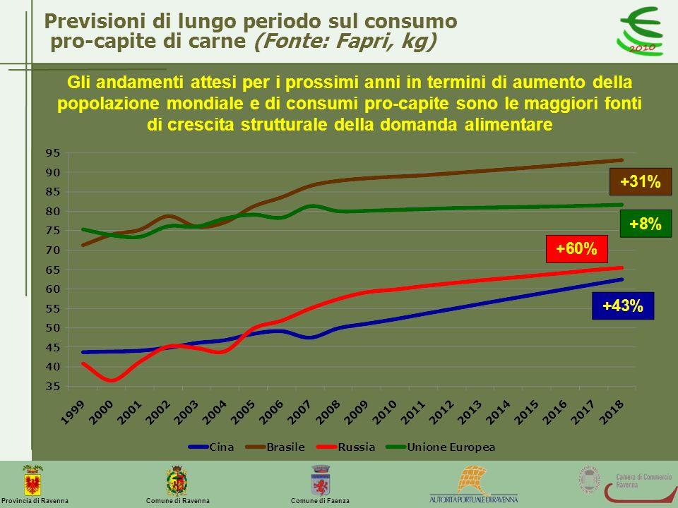 Previsioni di lungo periodo sul consumo