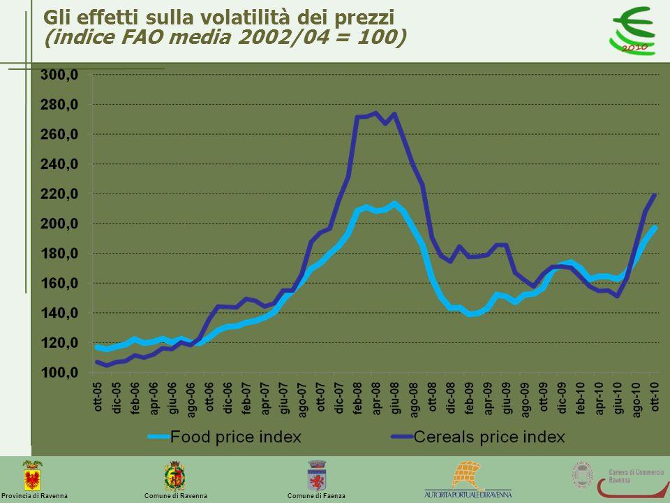 Gli effetti sulla volatilità dei prezzi