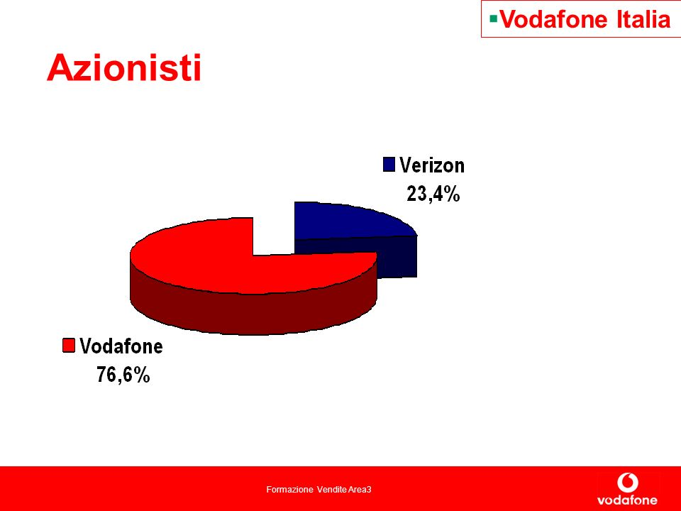 Vodafone Italia Azionisti 2 2 2