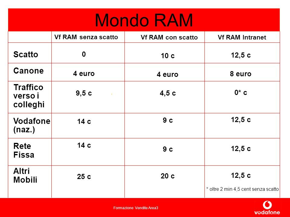Mondo RAM Scatto Canone Traffico verso i colleghi Vodafone (naz.)