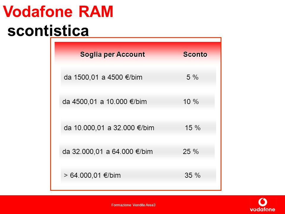 Vodafone RAM scontistica 15 % da 10.000,01 a 32.000 €/bim 5 %