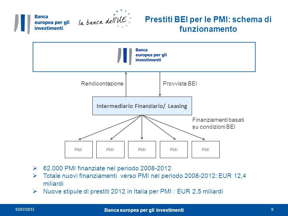 Prestiti BEI per le PMI: schema di funzionamento