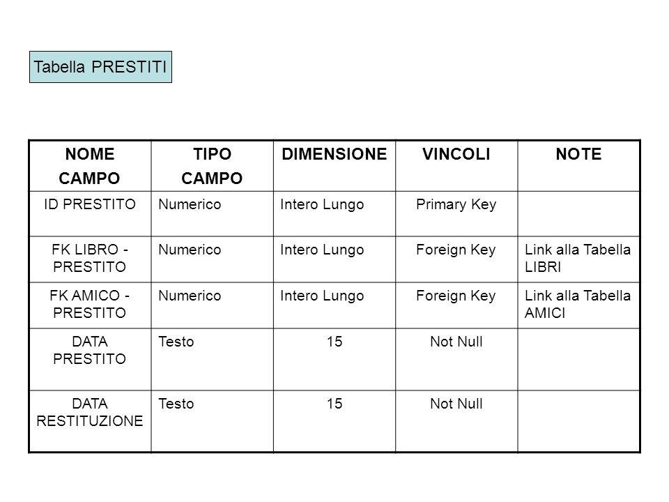 NOME CAMPO TIPO DIMENSIONE VINCOLI NOTE