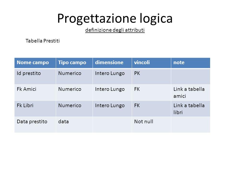 Progettazione logica definizione degli attributi