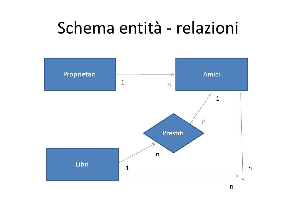 Schema entità - relazioni