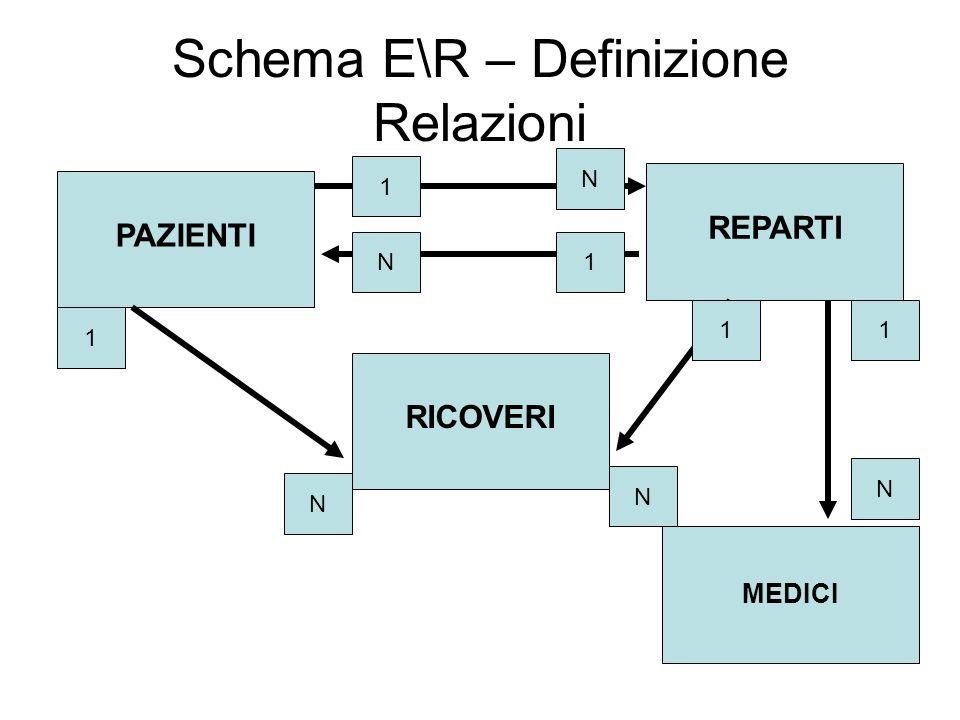 Schema E\R – Definizione Relazioni