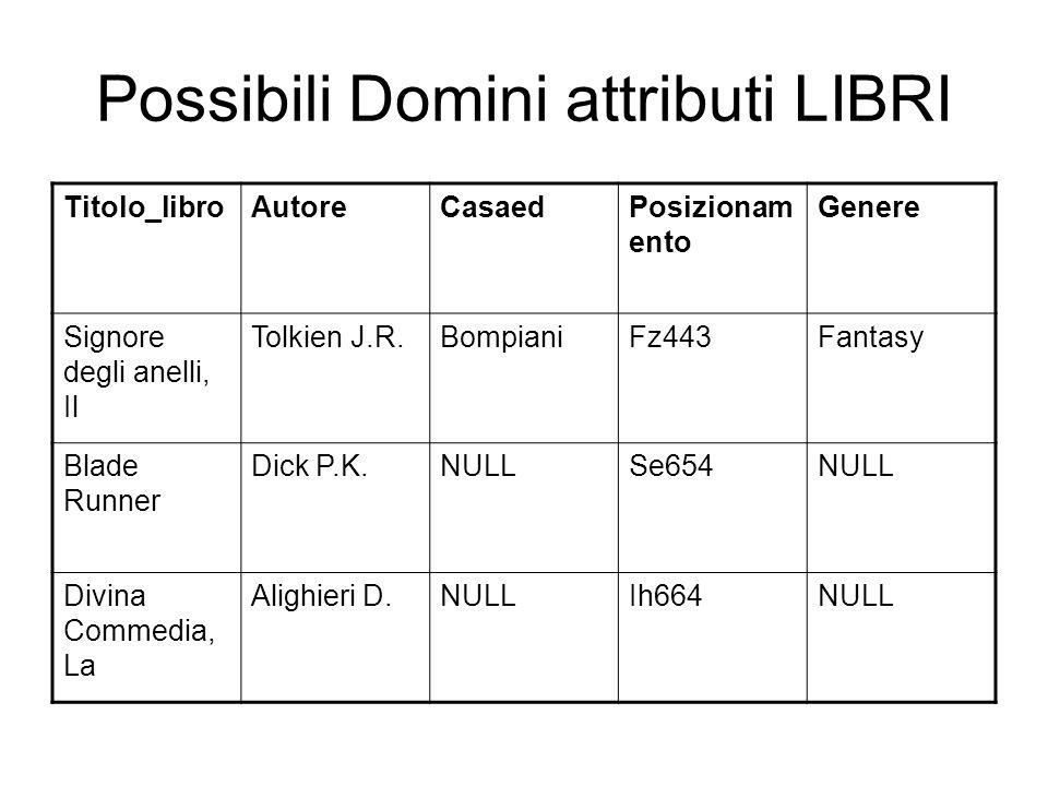 Possibili Domini attributi LIBRI