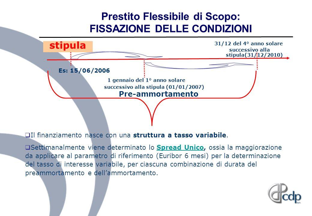 Prestito Flessibile di Scopo: FISSAZIONE DELLE CONDIZIONI
