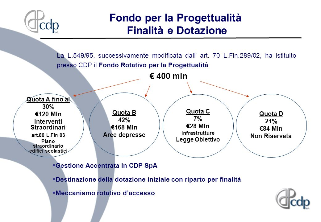 Fondo per la Progettualità Finalità e Dotazione
