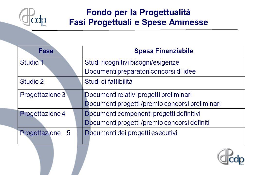 Fondo per la Progettualità Fasi Progettuali e Spese Ammesse