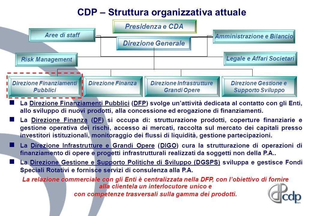 CDP – Struttura organizzativa attuale