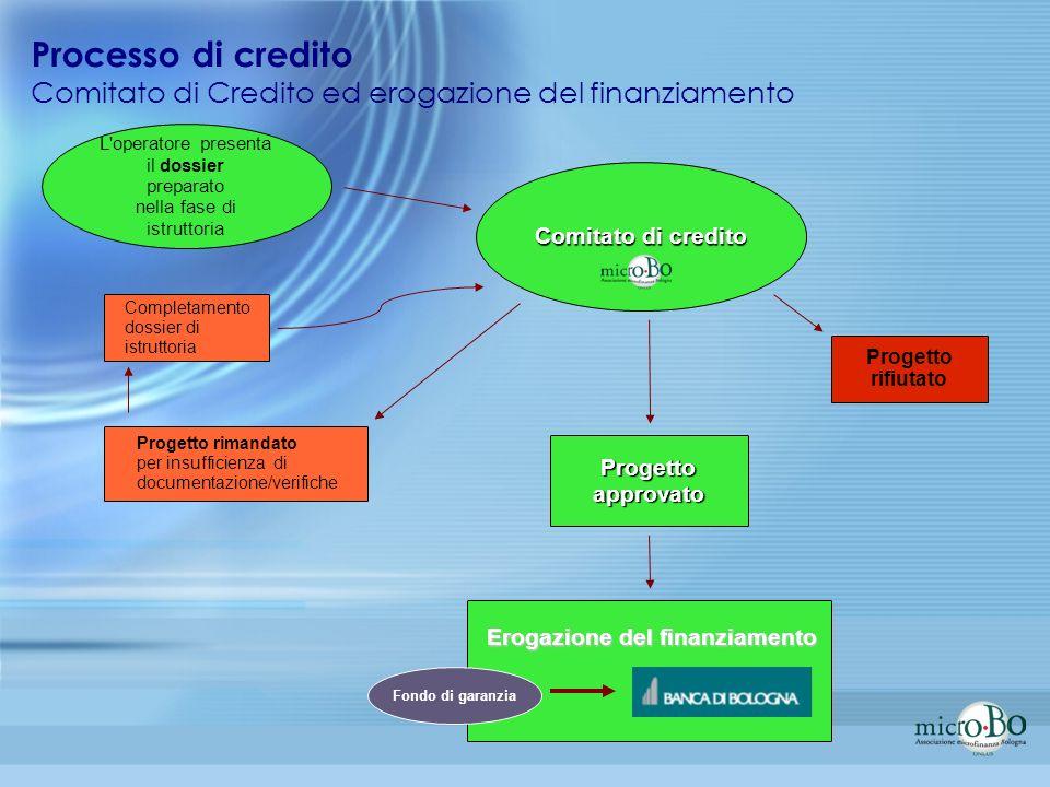 Processo di credito Comitato di Credito ed erogazione del finanziamento