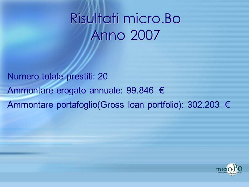 Risultati micro.Bo Anno 2007