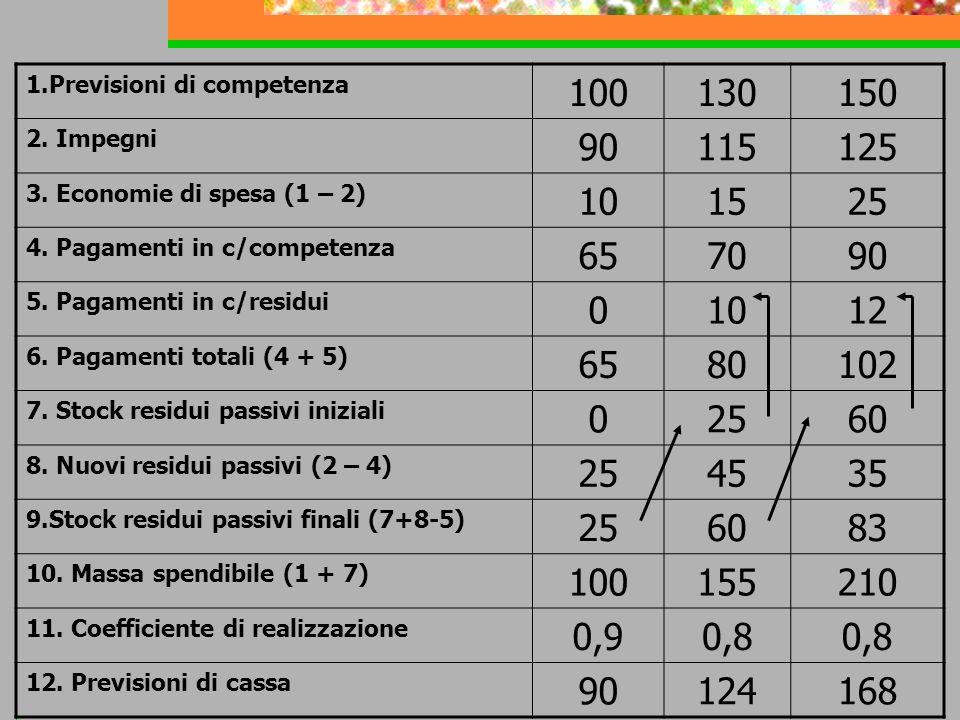 1.Previsioni di competenza