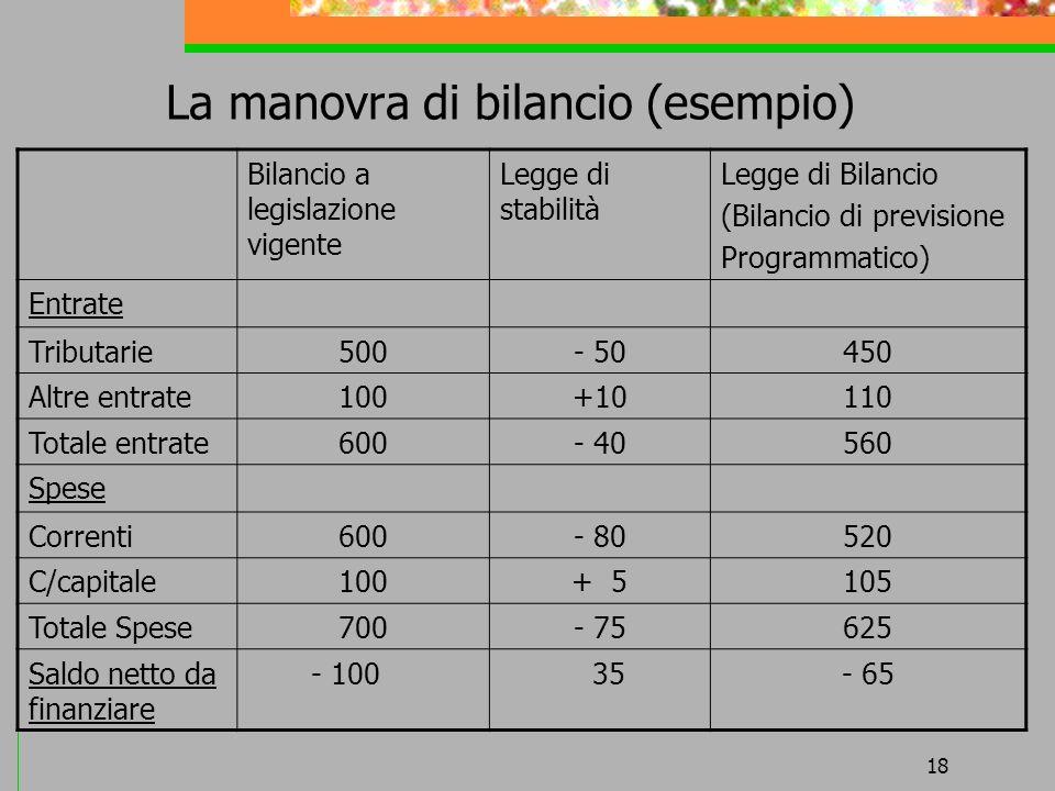 La manovra di bilancio (esempio)